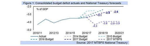 Figure 1: Consolidated budget deficit actuals and National Treasury forecasts