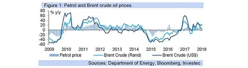 Figure 1: Petrol and Brent crude oil prices