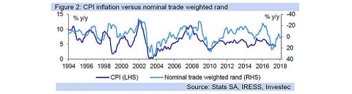 Figure 2: CPI inflation versus nominal trade weighted rand