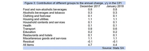 Figure 3: Contribution of different groups to the annual change, y/y in the CPI