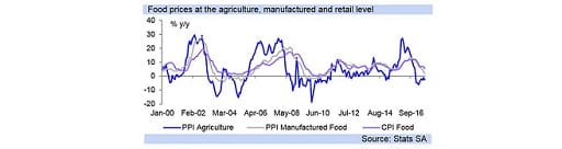 Food prices at the agriculture, manufactured and retail level