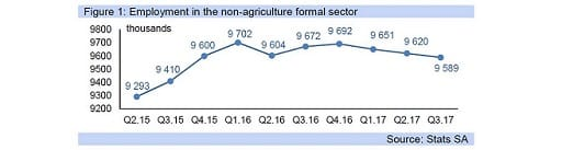 Figure 1: Employment in the non-agriculture formal sector