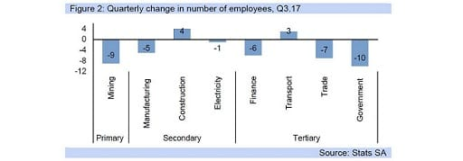 Figure 2: Quarterly change in number of employees, Q3.17