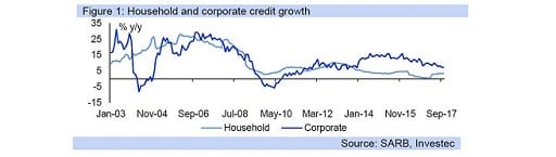 Figure 1: Household and corporate credit growth