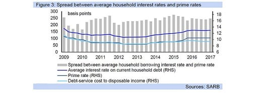 Figure 3: Spread between average household interest rates and prime rates