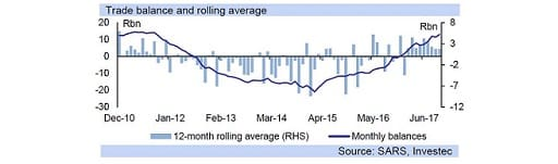 Trade balance and rolling average