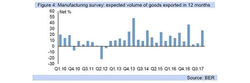 Figure 4: Manufacturing survey: expected volume of goods exported in 12 months