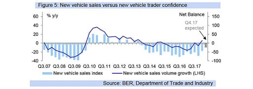 Figure 5: New vehicle sales versus new vehicle trader confidence
