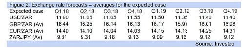 Figure 2: Exchange rate forecasts – averages for the expected case