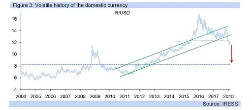 Figure 3: Volatile history of the domestic currency