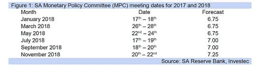 Figure 1: SA Monetary Policy Committee (MPC) meeting dates for 2017 and 2018