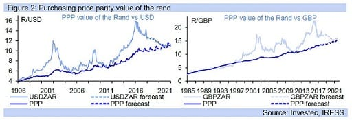 Figure 2: Purchasing price parity value of the rand