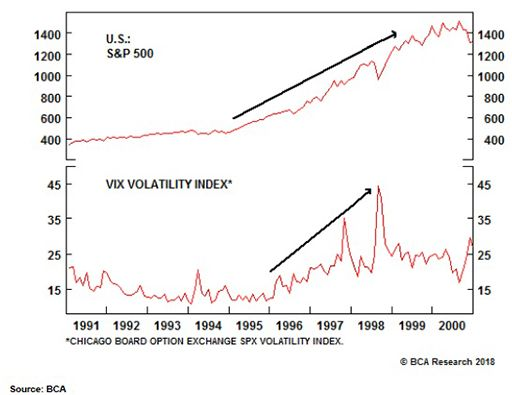 Volatility and the S&P 500