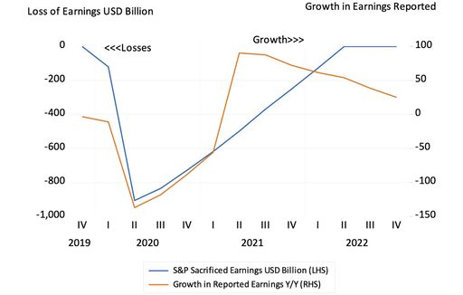 Estimated quarterly loss of earnings per quarter (billions of US dollar) and growth in estimated earnings (year-on-year) 2019-2022