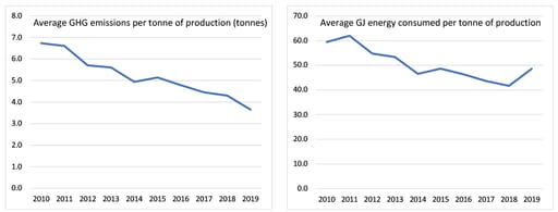 Chart showing average GHG emissions per tonne of production (tonnes)