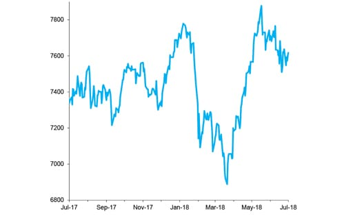 FTSE 100 Index, Past 12 Months chart