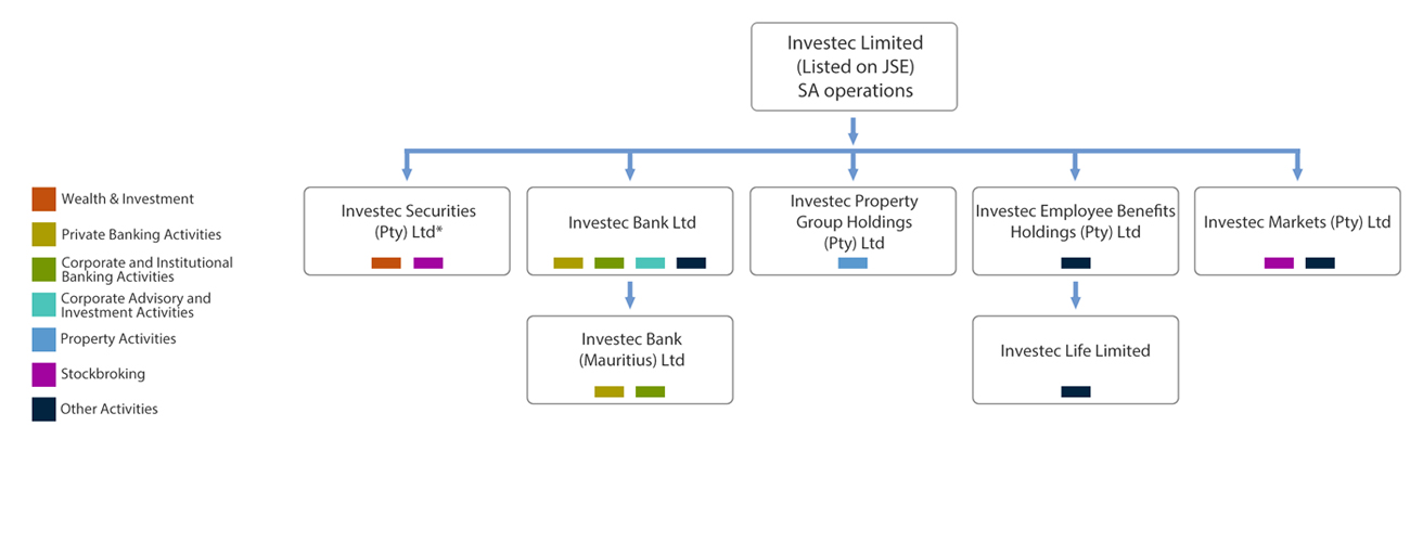 investec-limited-corporate-structure