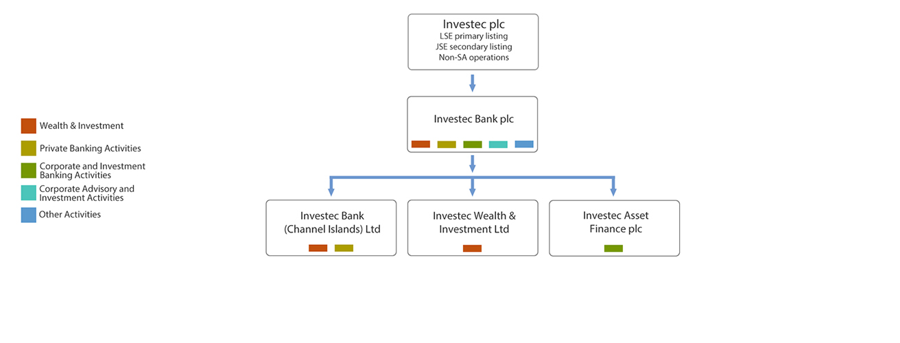investec plc corporate structure