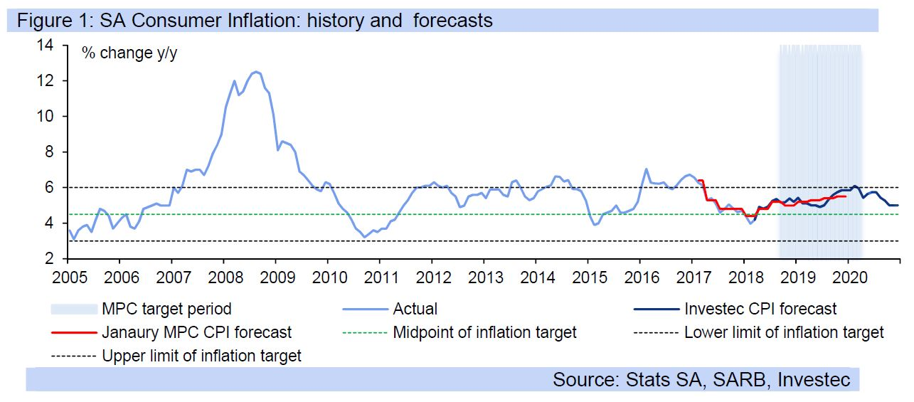 Figure 1: SA Consumer Inflation: history and forecasts