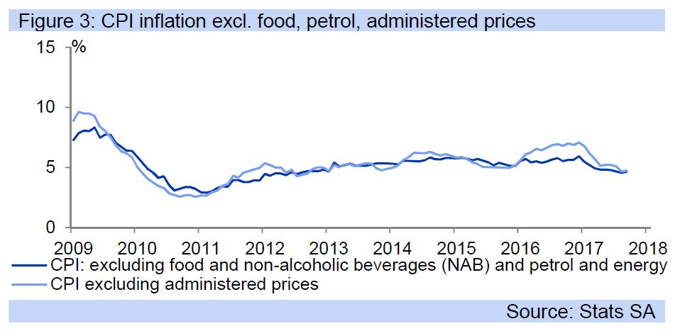 Figure 3: CPI inflation excl. food, petrol, administered prices