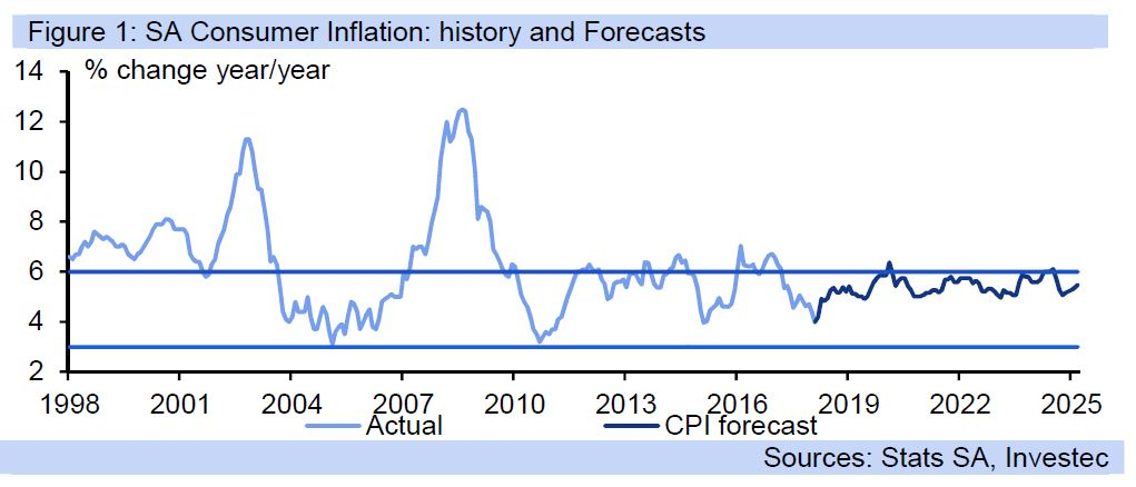 CPI update: inflation drops down to 4 0% y/y as expected, driven