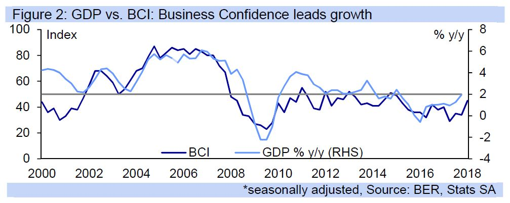 Business confidence update: sharp rise mirrors the perceived