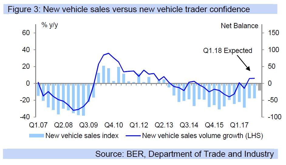 Figure 3: New vehicle sales versus new vehicle trader confidence