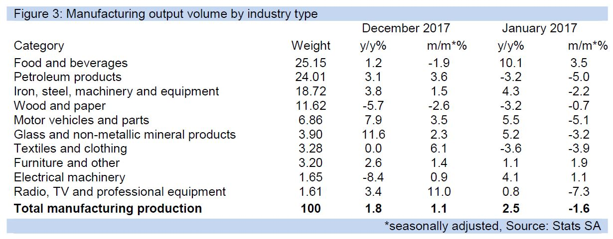 Figure 3: Manufacturing output volume by industry type