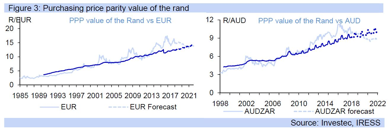Figure 3: Purchasing price parity value of the rand