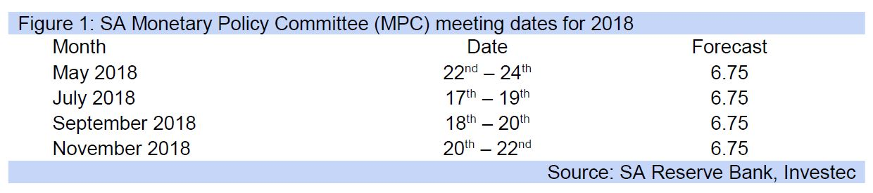 Figure 1: SA Monetary Policy Committee (MPC) meeting dates for 2018
