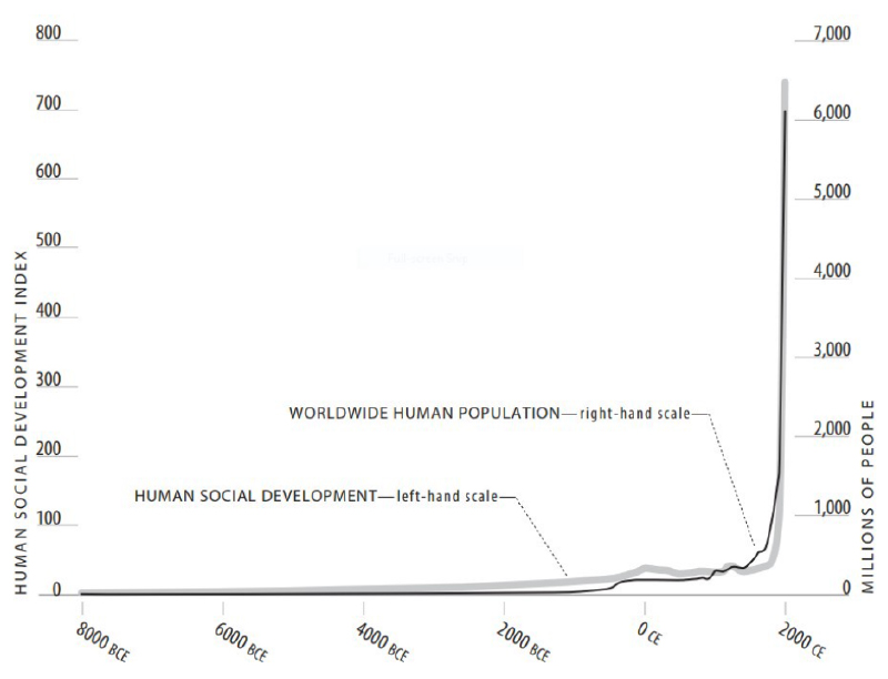 Human development over the millennia