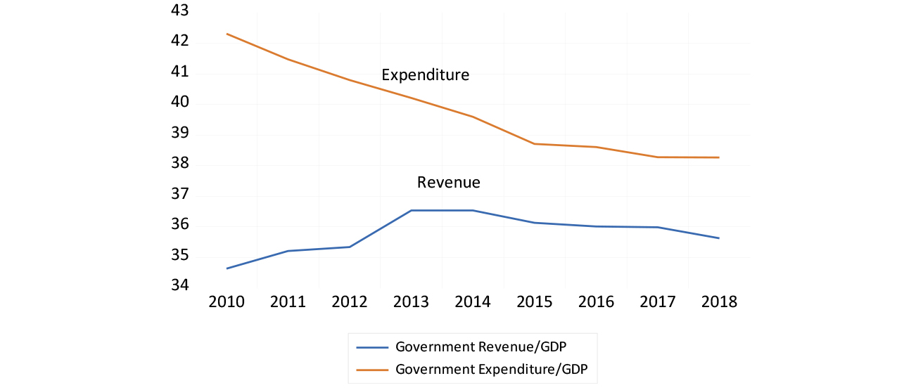 Advanced economies - ratio of government expenditure and revenue to GDP