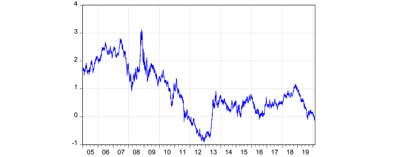 real yields on US 10 year inflation linked bonds (TIPS)