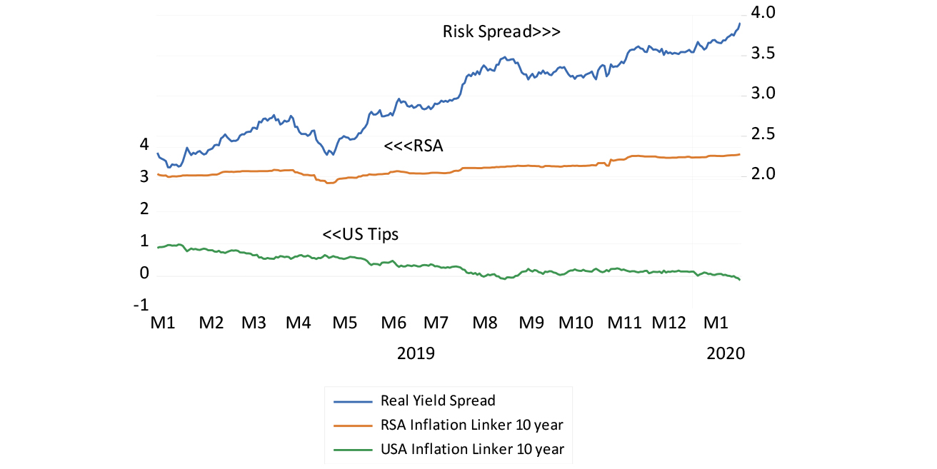 The real risk spread for SA assets