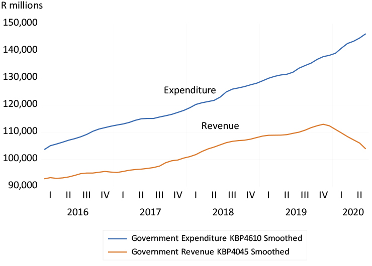 National government expenditure and revenue graph