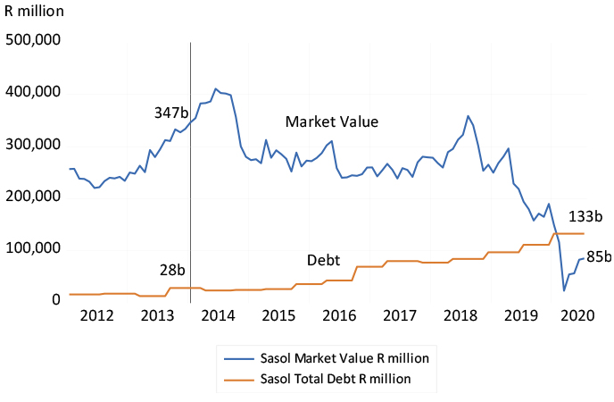 Sasol - market value and total debt, 2012 to July 2020 chart