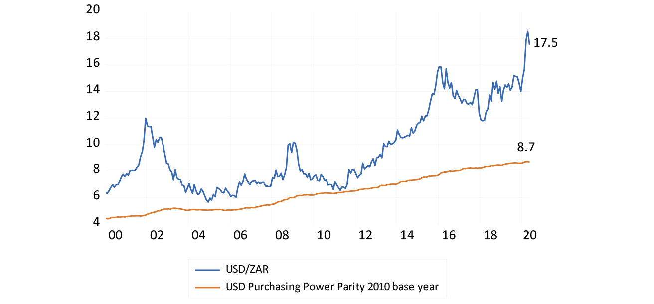 The USD/ZAR exchange rate and its purchasing power equivalent to 27 May 2020