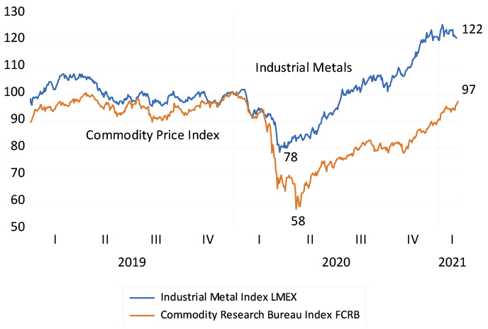 Industrial metals and commodity prices (January 2020=100) chart