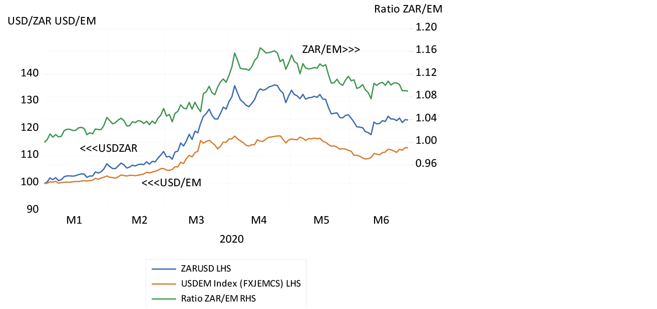 The rand against the US dollar and emerging market chart