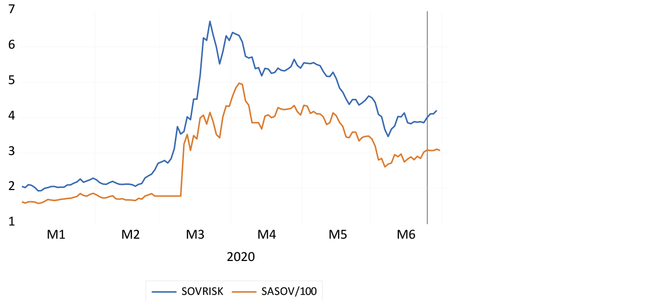 Sovereign risk spread: SA dollar bond minus US five-year Treasuries vs the five-year CDS spread chart