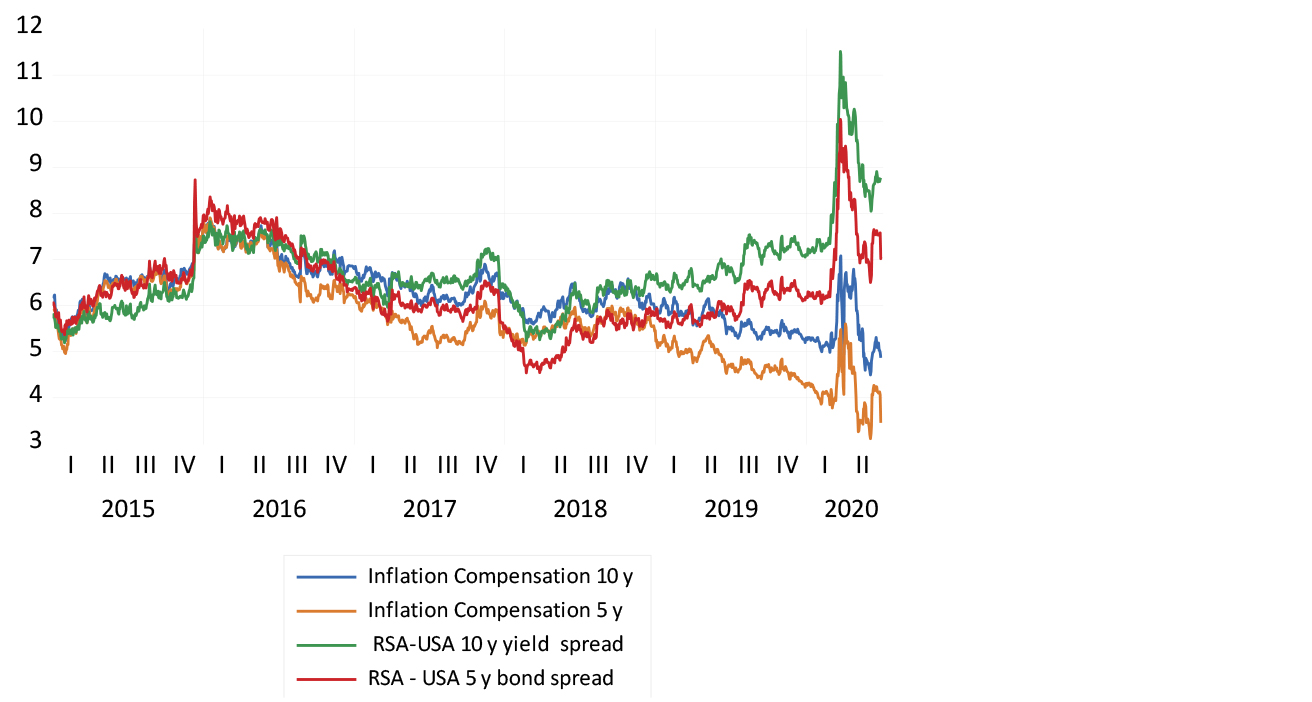 The carry and inflation compensation over the last five years chart