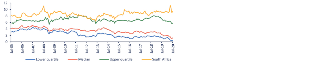 South Africa vs other sovereign borrowers chart