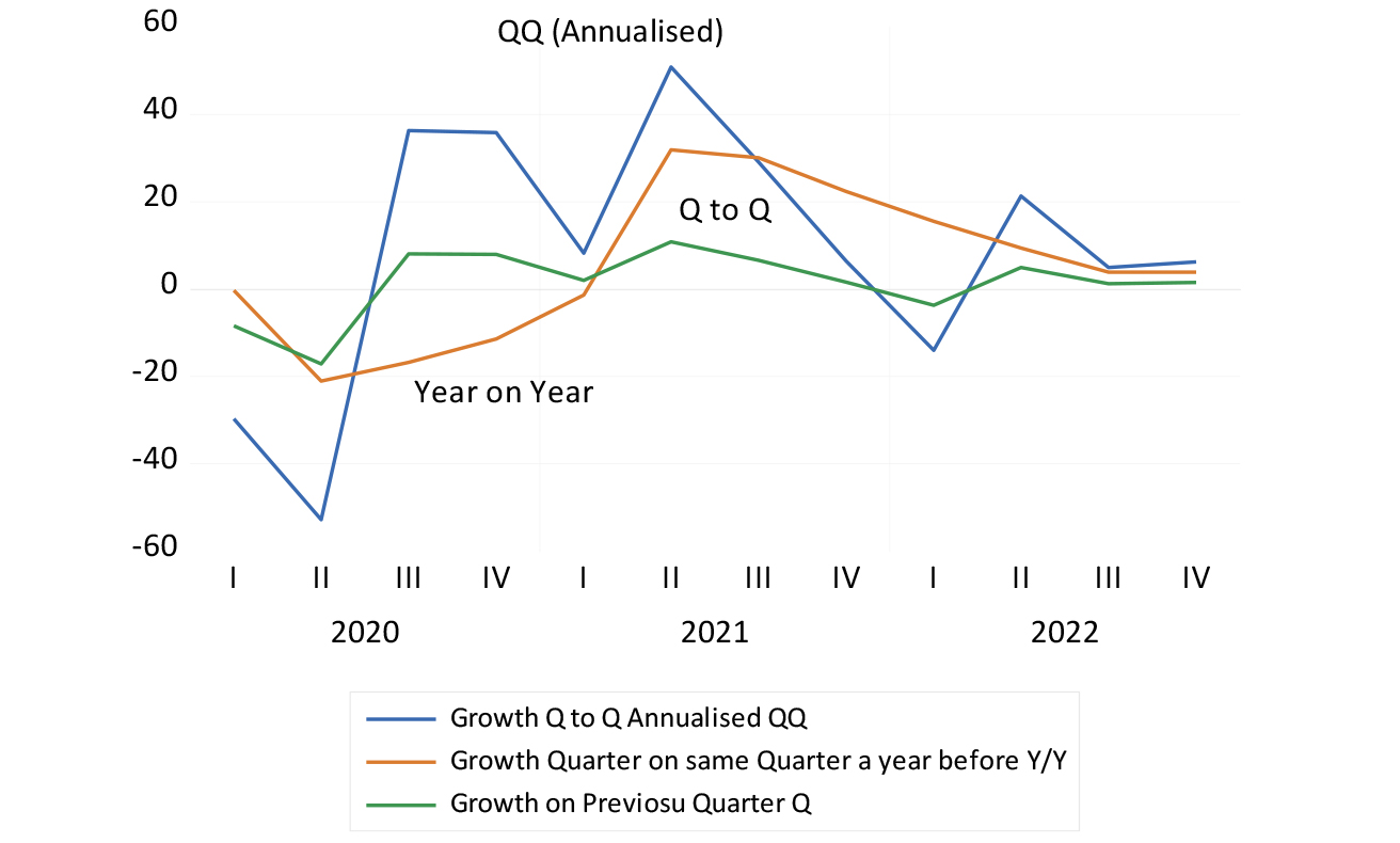 Estimated quarterly growth rates between 2020 and 2022 under alternative conventions