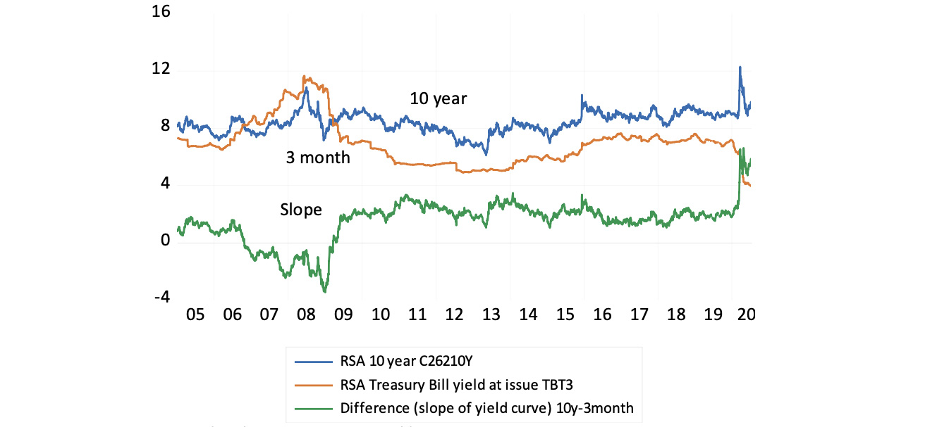 Figure 3: Long and short-term interest rates and the slope of the yield curve