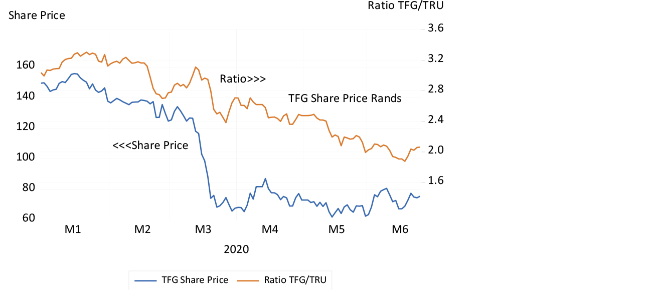 Foschini share price (TFG) and ratio to Truworths (TRU) share price, to 24 June chart