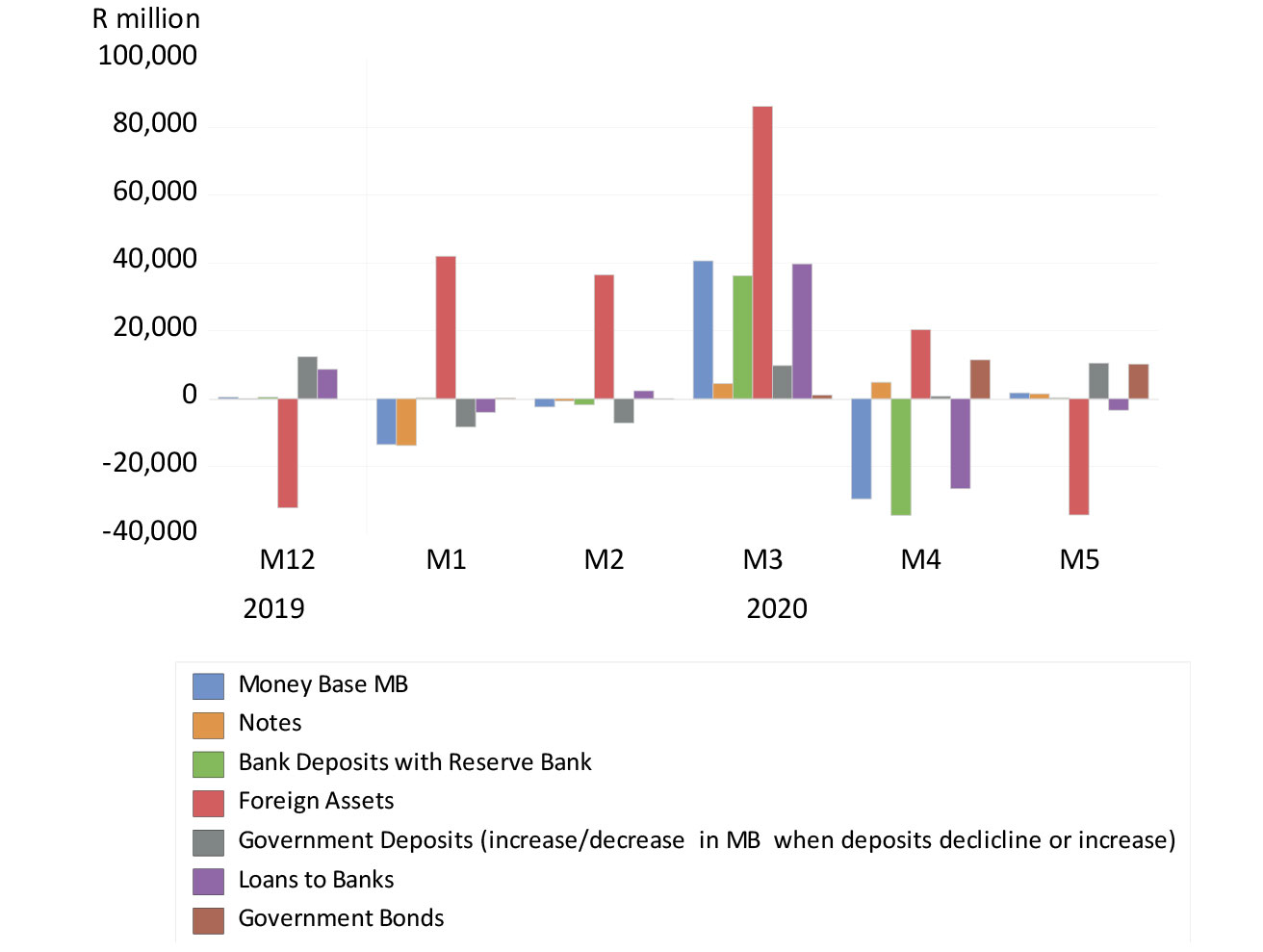 Reserve Bank balance sheet – monthly movements affecting the money base (December 2019 to May 2020)