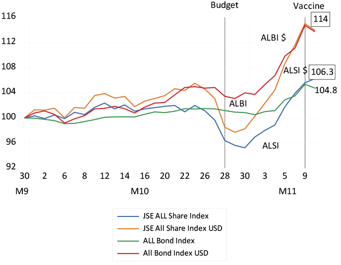The JSE equity and bond indexes  chart