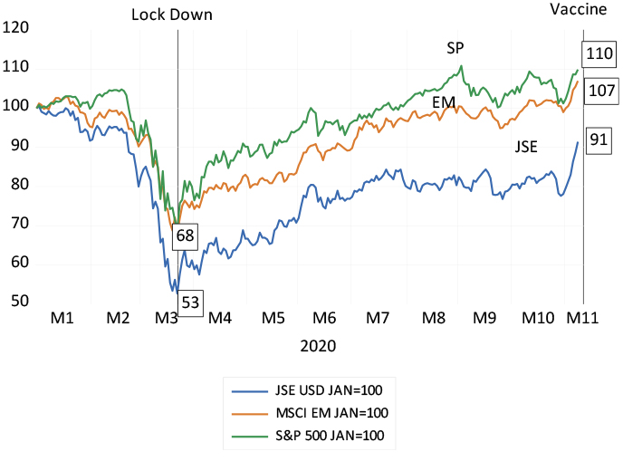 The JSE, S&P 500 and MSCI EM Indexes (In US dollars) chart