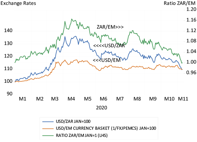 The rand vs emerging market basket, vs the US dollar and the ratio of the rand to emerging market currencies chart