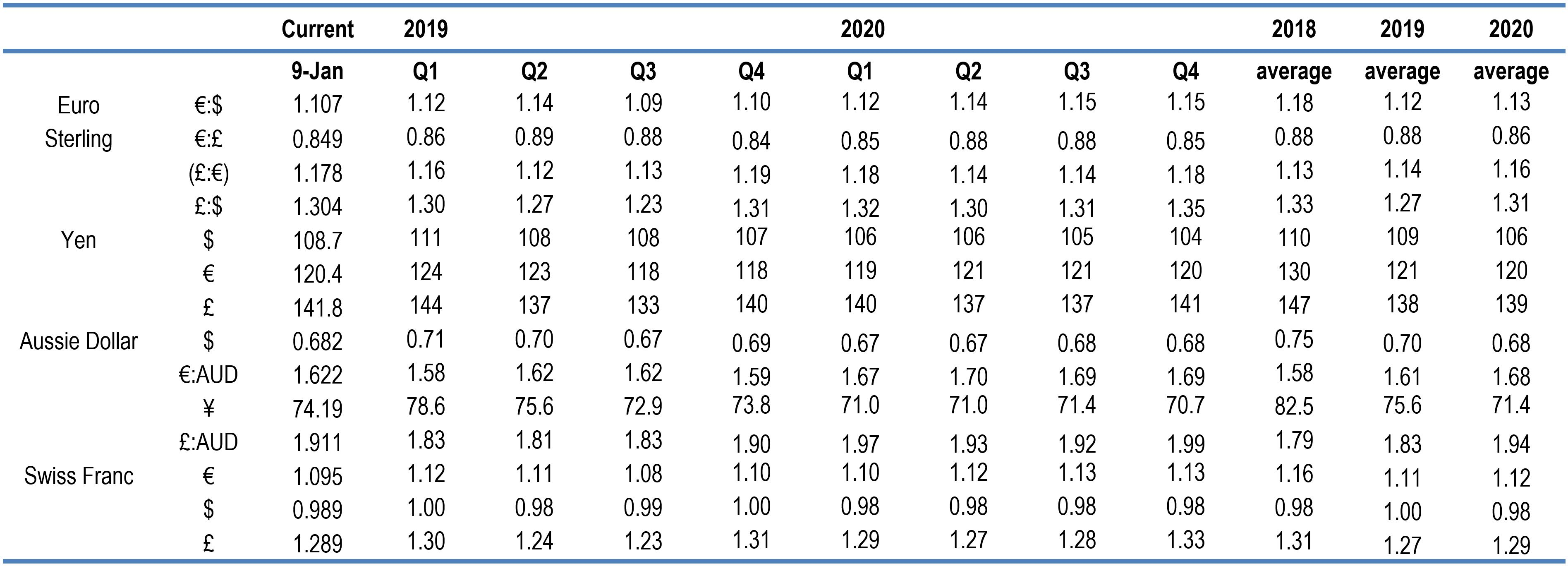 FX forecasts 2020